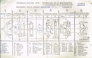 Seminario Metodología de la investigación y la enseñanza en la arquitectura - Facultad de Arquitectura Guayaquil 1975-Ideogramas