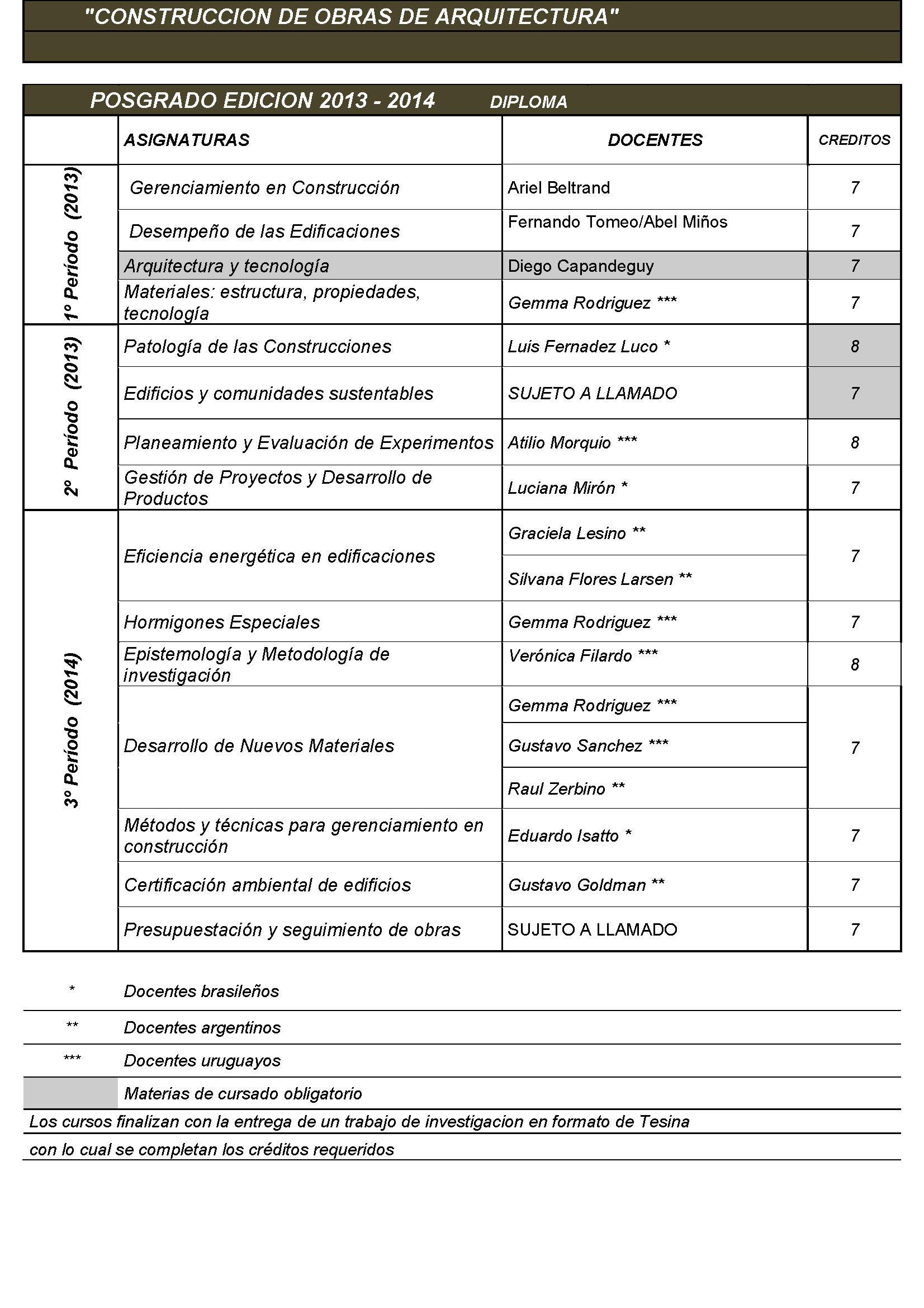 Cuadro de asignaturas diploma maestr a y diploma en for Asignaturas arquitectura