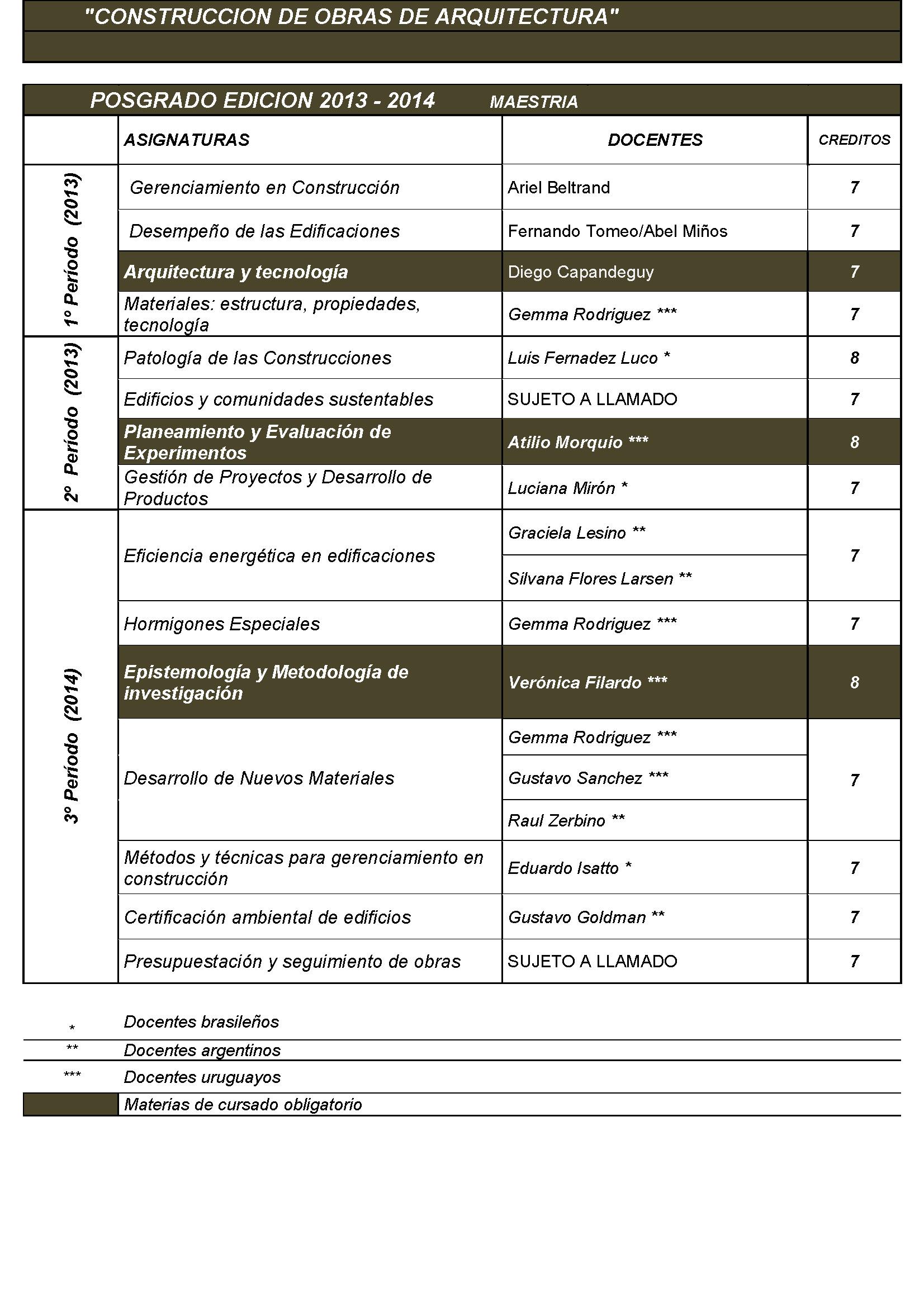 Cuadro de asignaturas maestr a maestr a y diploma en for Arquitectura materias