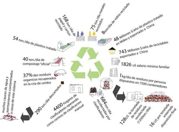Figura 4: Ilustración de la composición del círculo del reciclaje en Montevideo. (Fernandez 2010, 12)