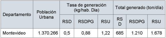 Cuadro de valores tomados de Plan Director de Rsu en Montevideo
