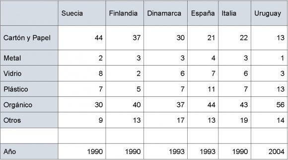 Cuadro de elaboración propia en base a datos obtenidos de Monografia de gestión de residuos y el Plan Director de Rsu en Uruguay.