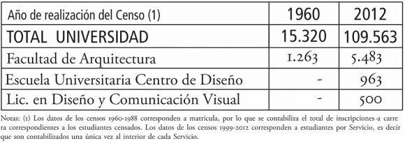 Figura 8: Extracto del cuadro de Estudiantes por año de realización del censo, según áreas y servicios. Censos UdelaR