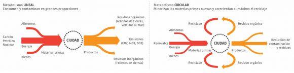 Figura 1: Esquema metabólico de las ciudades según Herbert Girardet