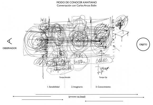 Figura 2. Esquema que explica el modo de conocer kantiano, basado en dibujo realizado en conversación con Carlos Arcos Ettlin.